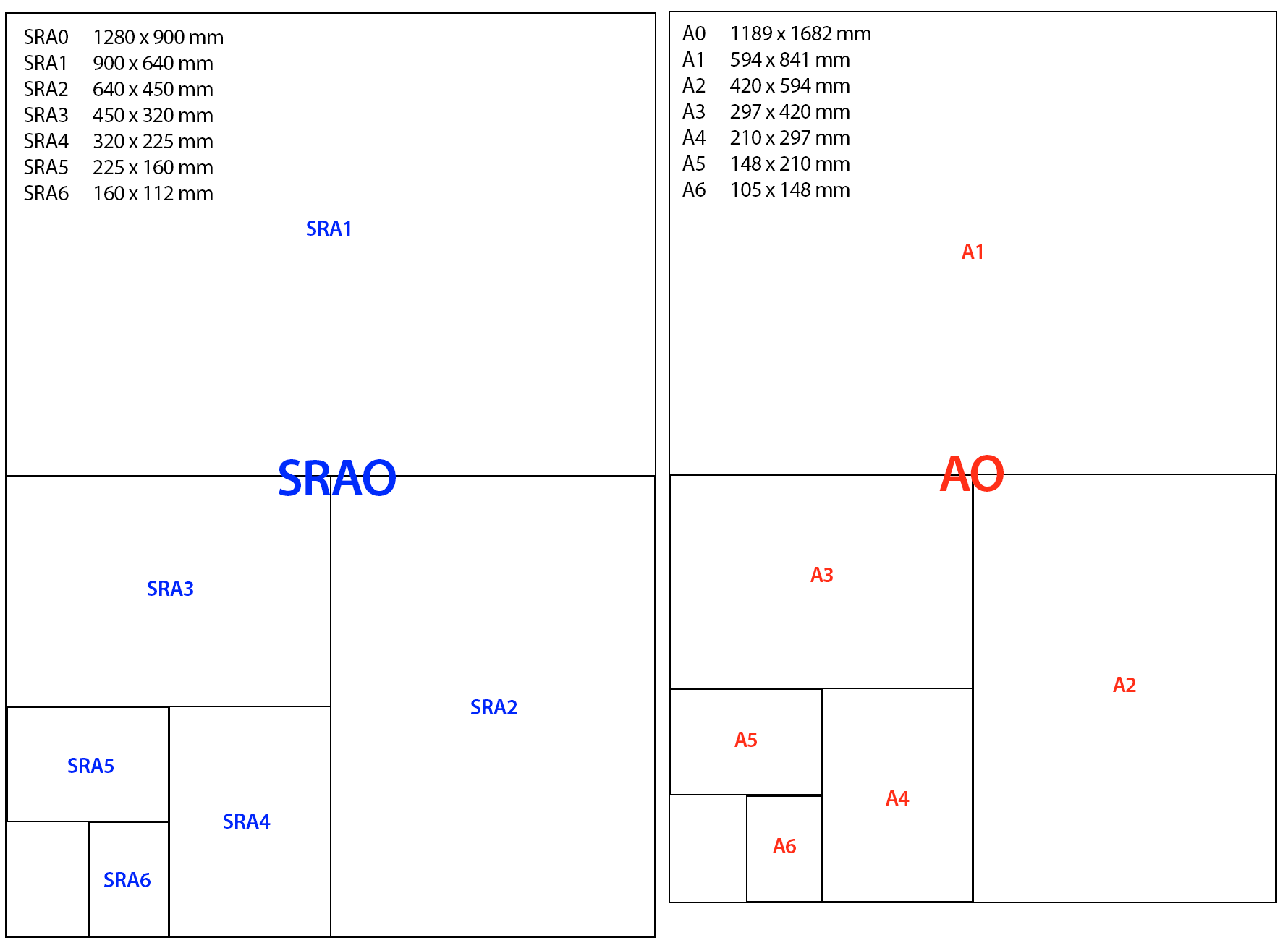 The advantages of SRA paper sizes in commercial printing ... - photo#15